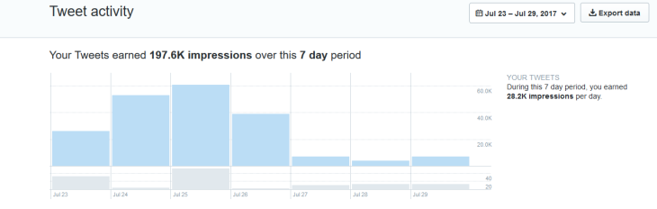 McCain's Conscience 1 Week Twitter Activity (2)