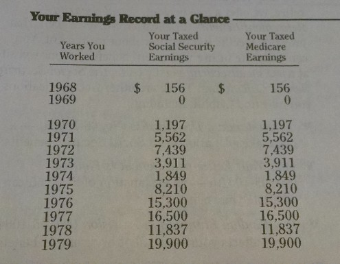 IRS Earnings